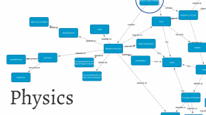 Physics concept map